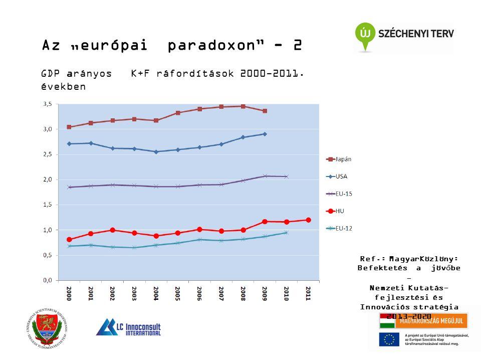 """Az """"európai paradoxon - 2 GDP arányos K+F ráfordítások 2000-2011."""