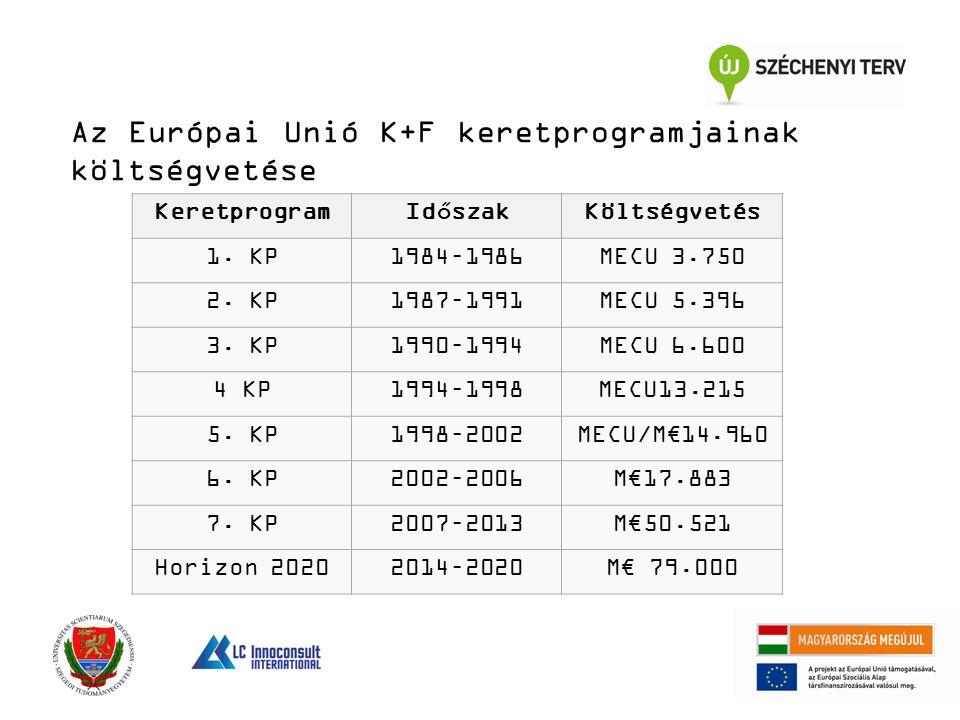 Az Európai Unió K+F keretprogramjainak költségvetése Keretprogram Időszak Költségvetés 1. KP1984–1986MECU 3.750 2. KP1987–1991MECU 5.396 3. KP1990–199