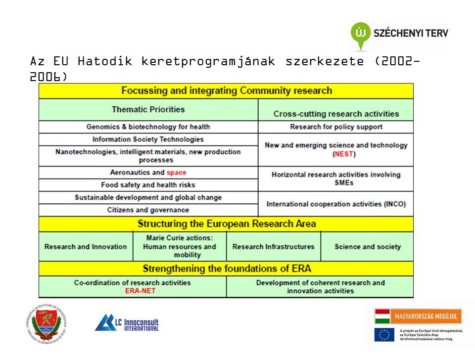 Az EU Hatodik keretprogramjának szerkezete (2002- 2006)