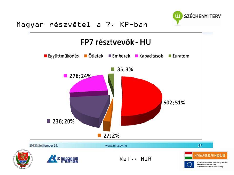 Magyar részvétel a 7. KP-ban Ref.: NIH