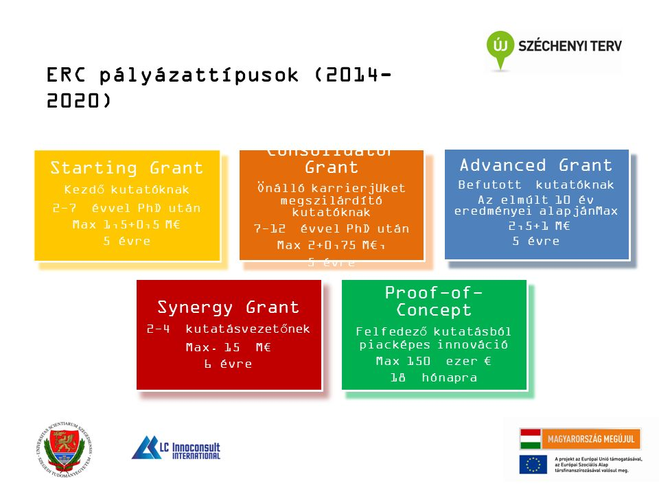 ERC pályázattípusok (2014- 2020) Starting Grant Kezdő kutatóknak 2-7 évvel PhD után Max 1,5+0,5 M€ 5 évre Consolidator Grant Önálló karrierjüket megszilárdító kutatóknak 7-12 évvel PhD után Max 2+0,75 M€, 5 évre Advanced Grant Befutott kutatóknak Az elmúlt 10 év eredményei alapjánMax 2,5+1 M€ 5 évre Synergy Grant 2-4 kutatásvezetőnek Max.