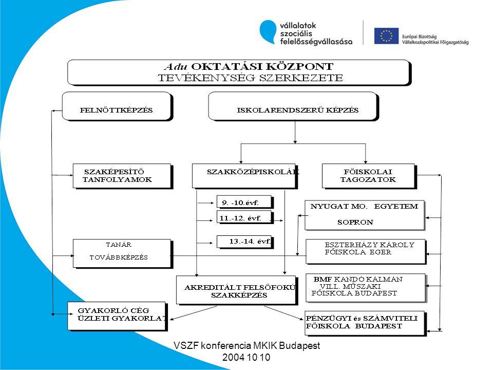 VSZF konferencia MKIK Budapest 2004 10 10 Milyen felelős vállalkozói tevékenységet végeztünk.