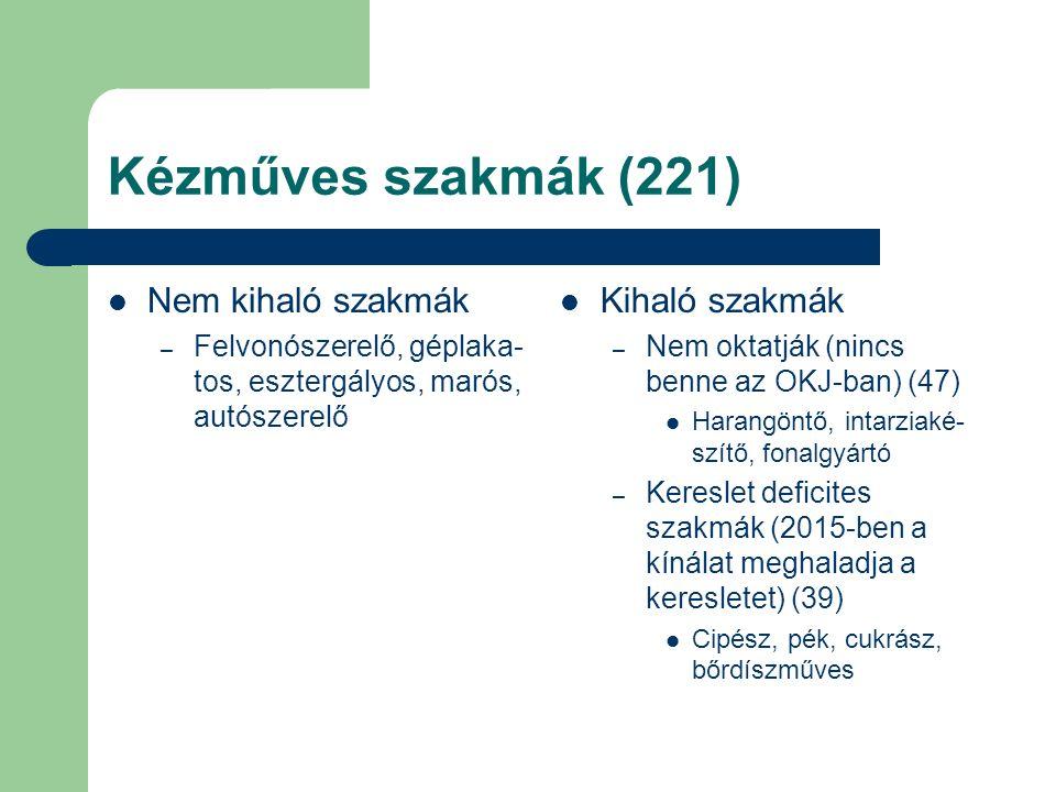 Kézműves szakmák (221) Nem kihaló szakmák – Felvonószerelő, géplaka- tos, esztergályos, marós, autószerelő Kihaló szakmák – Nem oktatják (nincs benne az OKJ-ban) (47) Harangöntő, intarziaké- szítő, fonalgyártó – Kereslet deficites szakmák (2015-ben a kínálat meghaladja a keresletet) (39) Cipész, pék, cukrász, bőrdíszműves