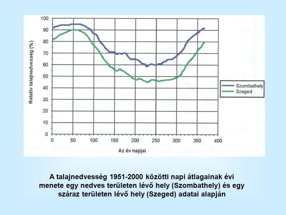 A talajnedvesség 1951-2000 közötti napi átlagainak évi menete egy nedves területen lévő hely (Szombathely) és egy száraz területen lévő hely (Szeged) adatai alapján