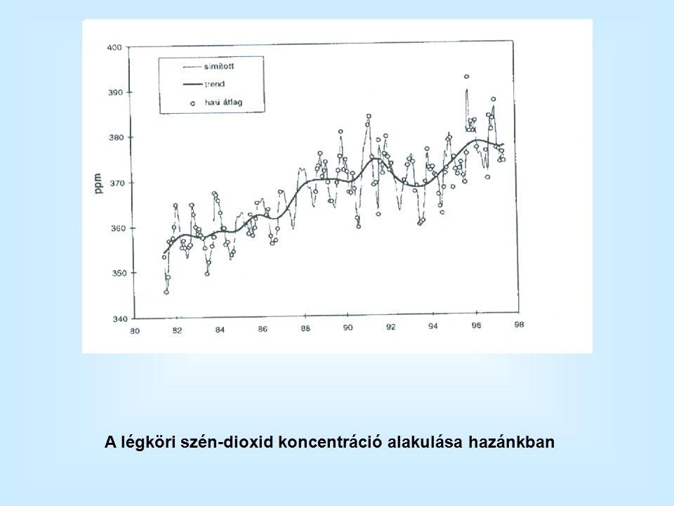 A légköri szén-dioxid koncentráció alakulása hazánkban