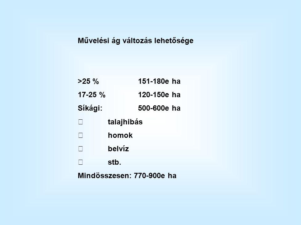 Művelési ág változás lehetősége >25 %151-180e ha 17-25 %120-150e ha Síkági: 500-600e ha talajhibás homok belvíz stb.