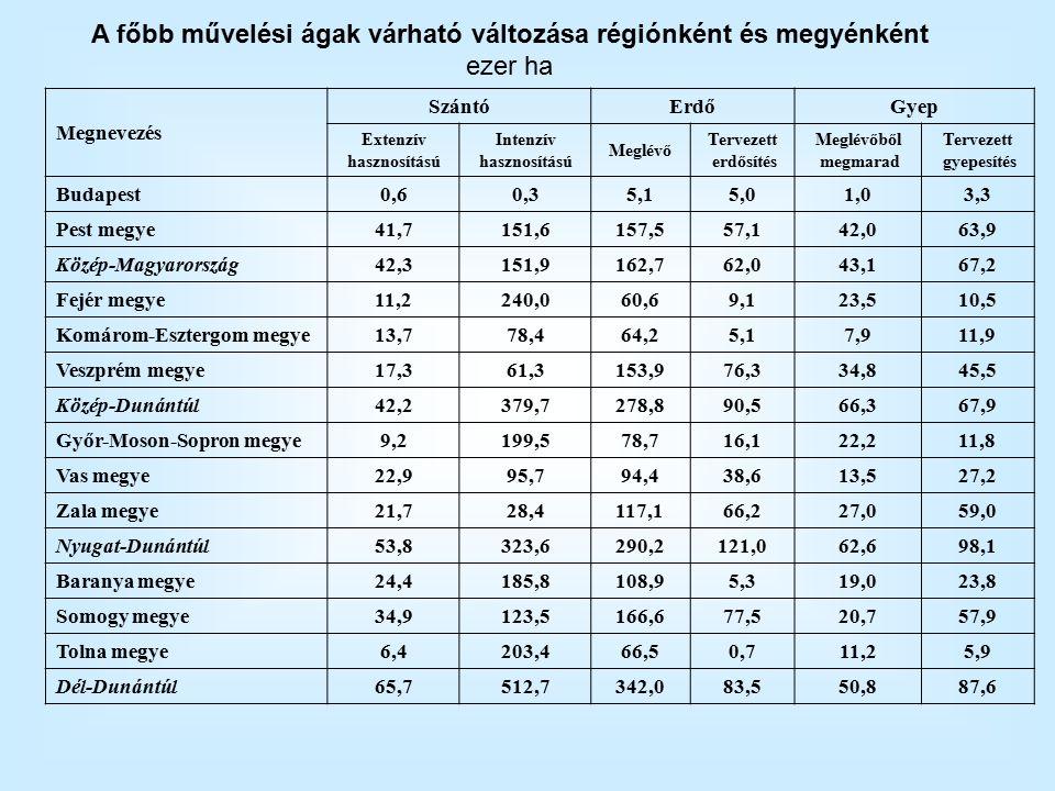 Megnevezés SzántóErdőGyep Extenzív hasznosítású Intenzív hasznosítású Meglévő Tervezett erdősítés Meglévőből megmarad Tervezett gyepesítés Budapest0,60,35,15,01,03,3 Pest megye41,7151,6157,557,142,063,9 Közép-Magyarország42,3151,9162,762,043,167,2 Fejér megye11,2240,060,69,123,510,5 Komárom-Esztergom megye13,778,464,25,17,911,9 Veszprém megye17,361,3153,976,334,845,5 Közép-Dunántúl42,2379,7278,890,566,367,9 Győr-Moson-Sopron megye9,2199,578,716,122,211,8 Vas megye22,995,794,438,613,527,2 Zala megye21,728,4117,166,227,059,0 Nyugat-Dunántúl53,8323,6290,2121,062,698,1 Baranya megye24,4185,8108,95,319,023,8 Somogy megye34,9123,5166,677,520,757,9 Tolna megye6,4203,466,50,711,25,9 Dél-Dunántúl65,7512,7342,083,550,887,6 A főbb művelési ágak várható változása régiónként és megyénként ezer ha