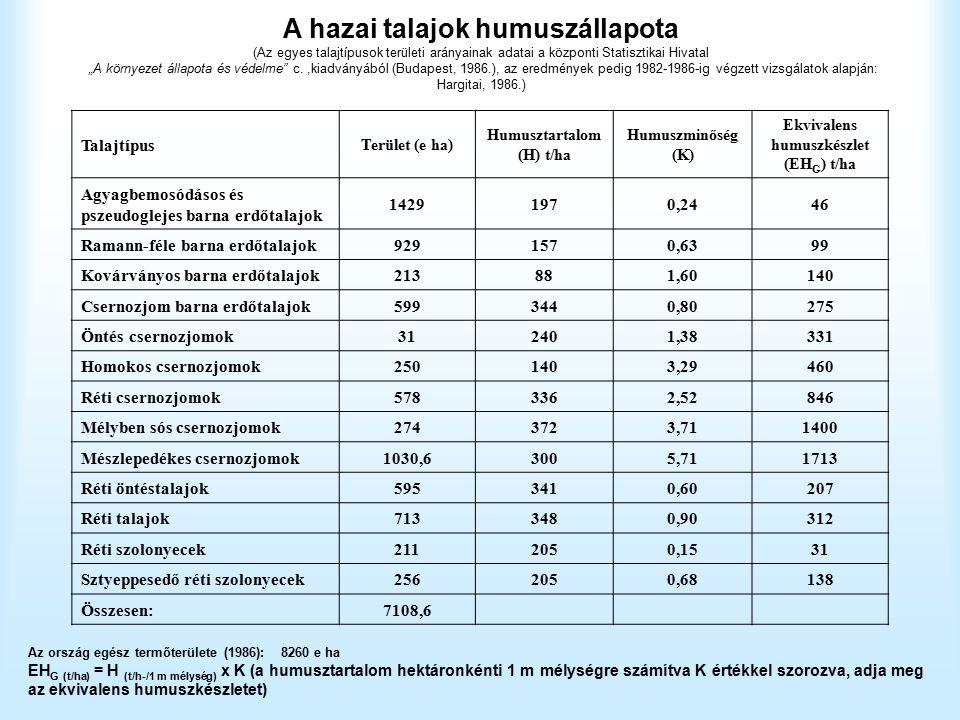 """A hazai talajok humuszállapota (Az egyes talajtípusok területi arányainak adatai a központi Statisztikai Hivatal """"A környezet állapota és védelme c.,kiadványából (Budapest, 1986.), az eredmények pedig 1982-1986-ig végzett vizsgálatok alapján: Hargitai, 1986.) Az ország egész termőterülete (1986): 8260 e ha EH G (t/ha) = H (t/h-/1 m mélység) x K (a humusztartalom hektáronkénti 1 m mélységre számítva K értékkel szorozva, adja meg az ekvivalens humuszkészletet) Talajtípus Terület (e ha) Humusztartalom (H) t/ha Humuszminőség (K) Ekvivalens humuszkészlet (EH G ) t/ha Agyagbemosódásos és pszeudoglejes barna erdőtalajok 14291970,2446 Ramann-féle barna erdőtalajok9291570,6399 Kovárványos barna erdőtalajok213881,60140 Csernozjom barna erdőtalajok5993440,80275 Öntés csernozjomok312401,38331 Homokos csernozjomok2501403,29460 Réti csernozjomok5783362,52846 Mélyben sós csernozjomok2743723,711400 Mészlepedékes csernozjomok1030,63005,711713 Réti öntéstalajok5953410,60207 Réti talajok7133480,90312 Réti szolonyecek2112050,1531 Sztyeppesedő réti szolonyecek2562050,68138 Összesen:7108,6"""