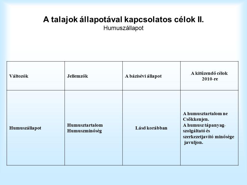 A talajok állapotával kapcsolatos célok II.