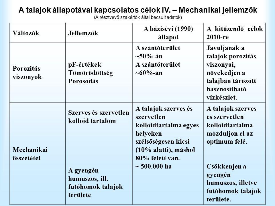 A talajok állapotával kapcsolatos célok IV.