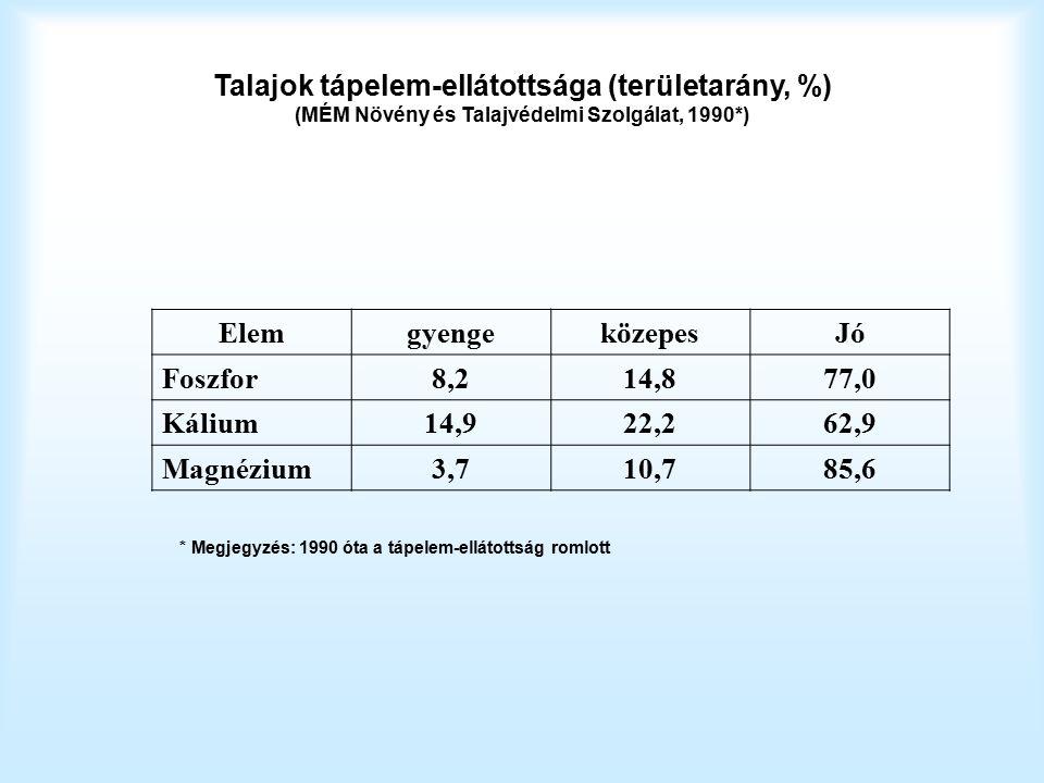 Talajok tápelem-ellátottsága (területarány, %) (MÉM Növény és Talajvédelmi Szolgálat, 1990*) ElemgyengeközepesJó Foszfor8,214,877,0 Kálium14,922,262,9 Magnézium3,710,785,6 * Megjegyzés: 1990 óta a tápelem-ellátottság romlott