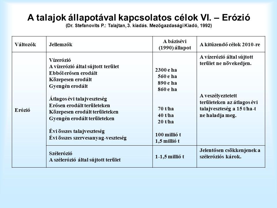 A talajok állapotával kapcsolatos célok VI. – Erózió (Dr.