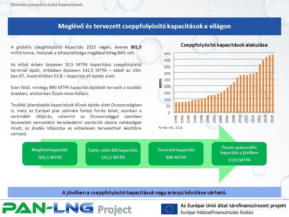 Globális cseppfolyósító kapacitások A globális cseppfolyósító kapacitás 2015 végén, évente 301,5 millió tonna, melynek a kihasználtsága megközelítőleg 84% volt.