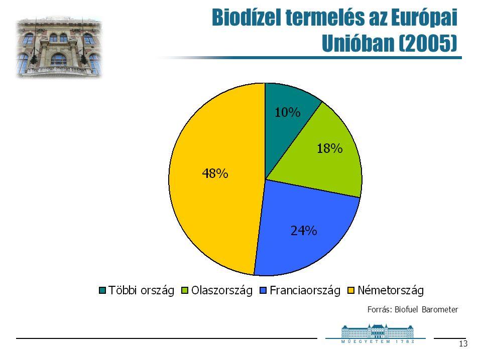 13 Biodízel termelés az Európai Unióban (2005) Forrás: Biofuel Barometer