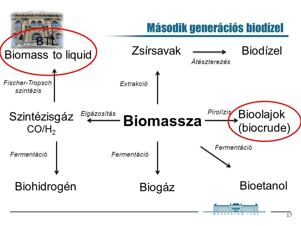 17 Biomassza Bioolajok (biocrude) Biohidrogén Szintézisgáz CO/H 2 BTL Biomass to liquid Biodízel Bioetanol Biogáz Zsírsavak Extrakció Pirolízis Fermentáció Elgázosítás Fischer-Tropsch szintézis Átészterezés Második generációs biodízel Fermentáció
