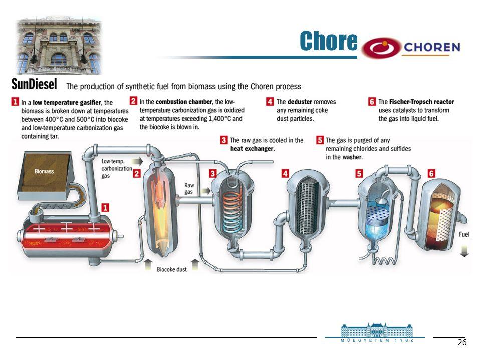26 Choren process