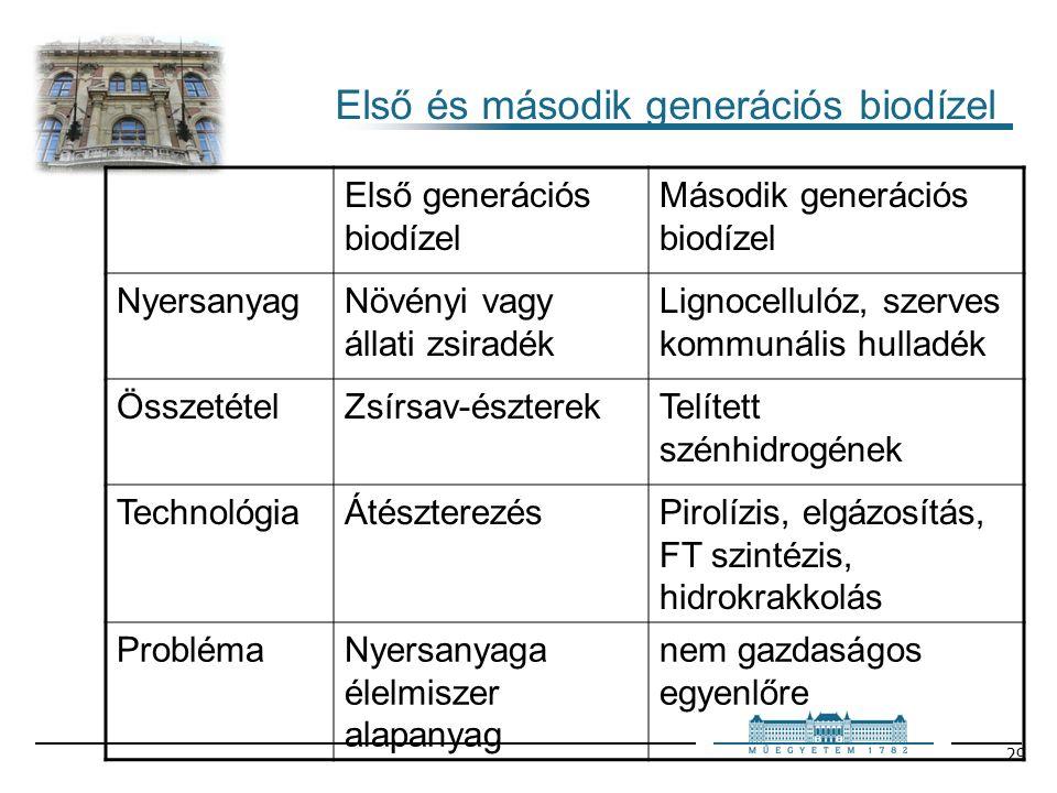 29 Első és második generációs biodízel Első generációs biodízel Második generációs biodízel NyersanyagNövényi vagy állati zsiradék Lignocellulóz, szerves kommunális hulladék ÖsszetételZsírsav-észterekTelített szénhidrogének TechnológiaÁtészterezésPirolízis, elgázosítás, FT szintézis, hidrokrakkolás ProblémaNyersanyaga élelmiszer alapanyag nem gazdaságos egyenlőre