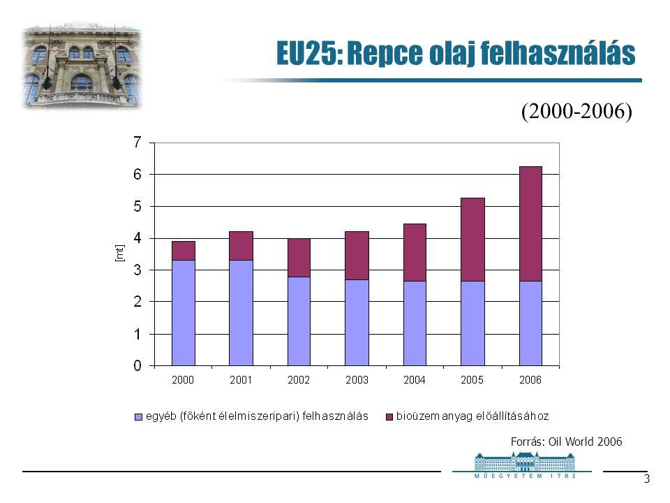 3 EU25: Repce olaj felhasználás (2000-2006) Forrás: Oil World 2006