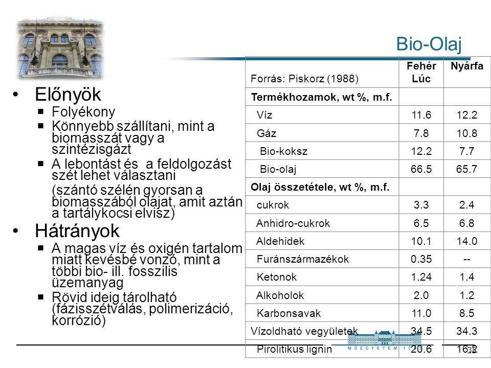 35 Bio-Olaj Előnyök  Folyékony  Könnyebb szállítani, mint a biomasszát vagy a szintézisgázt  A lebontást és a feldolgozást szét lehet választani (szántó szélén gyorsan a biomasszából olajat, amit aztán a tartálykocsi elvisz) Hátrányok  A magas víz és oxigén tartalom miatt kevésbé vonzó, mint a többi bio- ill.