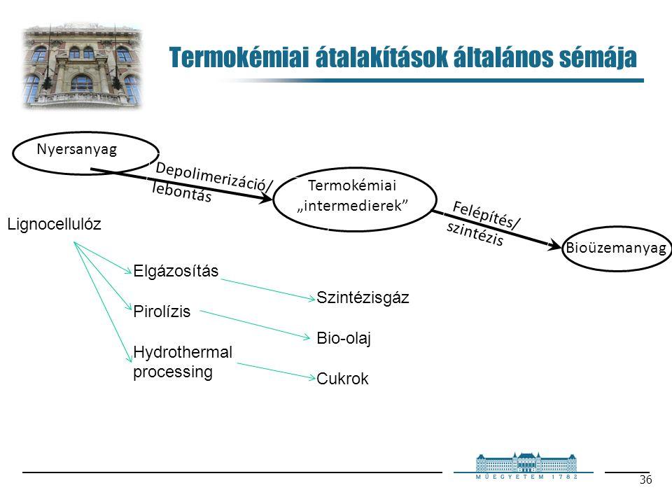 """36 Termokémiai átalakítások általános sémája Felépítés/ szintézis Depolimerizáció/ lebontás Nyersanyag Termokémiai """"intermedierek Bioüzemanyag Lignocellulóz Elgázosítás Pirolízis Hydrothermal processing Szintézisgáz Bio-olaj Cukrok"""