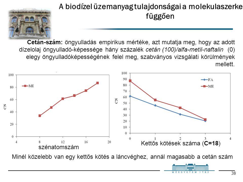38 Cetán-szám: öngyulladás empirikus mértéke, azt mutatja meg, hogy az adott dízelolaj öngyulladó-képessége hány százalék cetán (100)/alfa-metil-naftalin (0) elegy öngyulladóképességének felel meg, szabványos vizsgálati körülmények mellett.