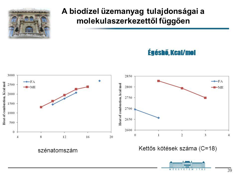 39 Égéshő, Kcal/mol A biodízel üzemanyag tulajdonságai a molekulaszerkezettől függően szénatomszám Kettős kötések száma (C=18)