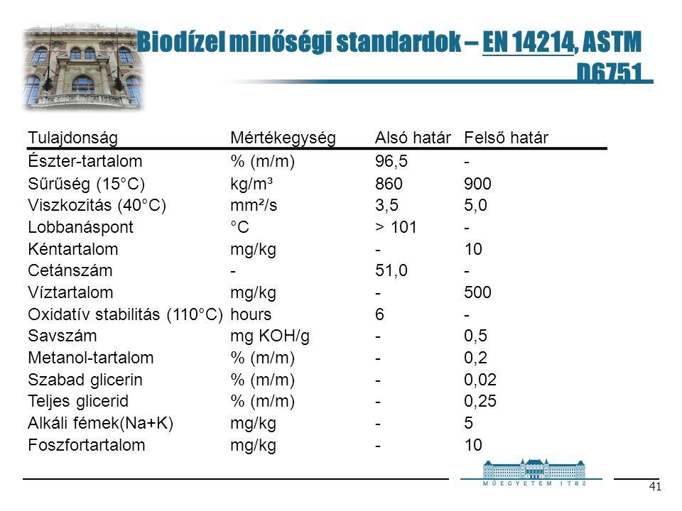 41 Biodízel minőségi standardok – EN 14214, ASTM D6751 TulajdonságMértékegységAlsó határFelső határ Észter-tartalom% (m/m)96,5- Sűrűség (15°C)kg/m³860900 Viszkozitás (40°C)mm²/s3,55,0 Lobbanáspont°C> 101- Kéntartalommg/kg-10 Cetánszám-51,0- Víztartalommg/kg-500 Oxidatív stabilitás (110°C)hours6- Savszámmg KOH/g-0,5 Metanol-tartalom% (m/m)-0,2 Szabad glicerin% (m/m)-0,02 Teljes glicerid% (m/m)-0,25 Alkáli fémek(Na+K)mg/kg-5 Foszfortartalommg/kg-10