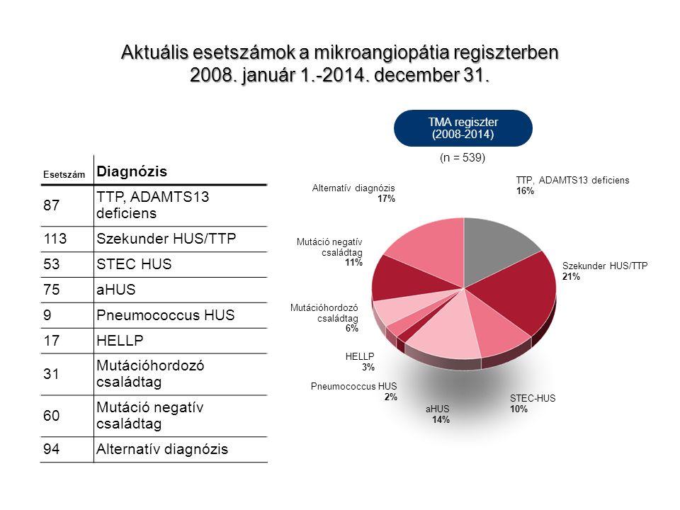 Aktuális esetszámok a mikroangiopátia regiszterben 2008.