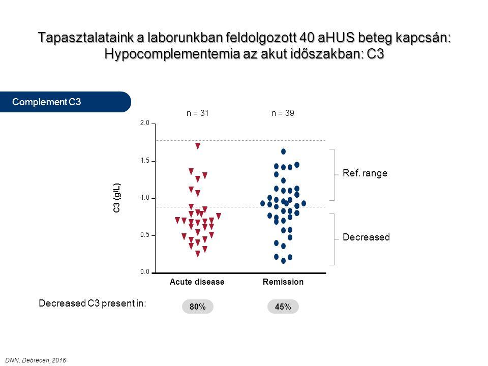 Tapasztalataink a laborunkban feldolgozott 40 aHUS beteg kapcsán: Hypocomplementemia az akut időszakban: C3 0.0 0.5 1.0 1.5 2.0 Acute diseaseRemission Decreased Ref.