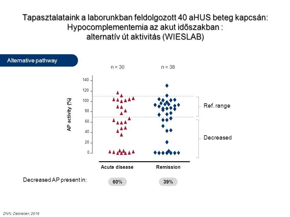 Tapasztalataink a laborunkban feldolgozott 40 aHUS beteg kapcsán: Hypocomplementemia az akut időszakban : alternatív út aktivitás (WIESLAB) 0 20 40 60 80 100 120 140 AP activity (%) Alternative pathway Decreased Ref.