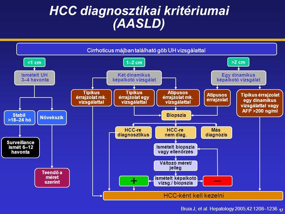 17 HCC diagnosztikai kritériumai (AASLD) Cirrhoticus májban található göb UH vizsgálattal Stabil >18–24 hó Növekszik Surveillance ismét 6–12 havonta Teendő a méret szerint HCC-re nem diag.