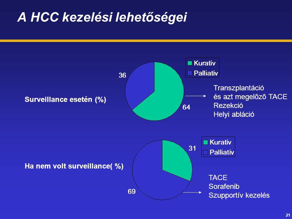 21 A HCC kezelési lehetőségei Surveillance esetén (%) Ha nem volt surveillance( %) Transzplantáció és azt megelőző TACE Rezekció Helyi abláció TACE Sorafenib Szupportív kezelés