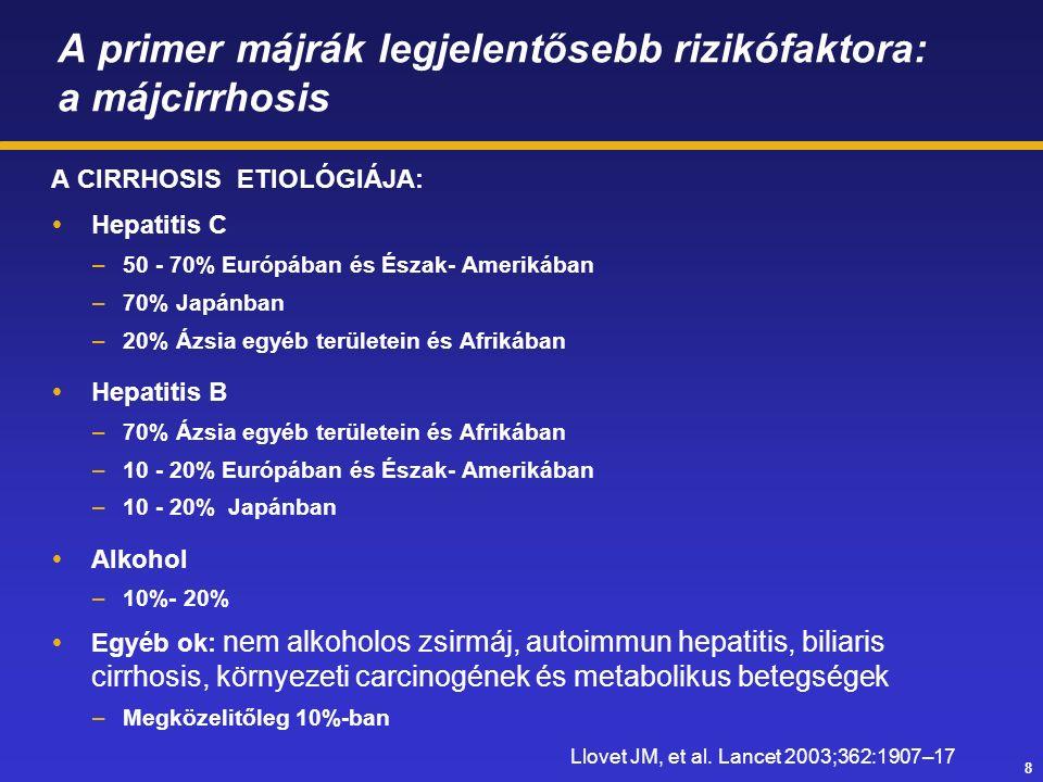 8 A primer májrák legjelentősebb rizikófaktora: a májcirrhosis A CIRRHOSIS ETIOLÓGIÁJA:  Hepatitis C –50 - 70% Európában és Észak- Amerikában –70% Japánban –20% Ázsia egyéb területein és Afrikában  Hepatitis B –70% Ázsia egyéb területein és Afrikában –10 - 20% Európában és Észak- Amerikában –10 - 20% Japánban  Alkohol –10%- 20%  Egyéb ok: nem alkoholos zsirmáj, autoimmun hepatitis, biliaris cirrhosis, környezeti carcinogének és metabolikus betegségek –Megközelitőleg 10%-ban Llovet JM, et al.