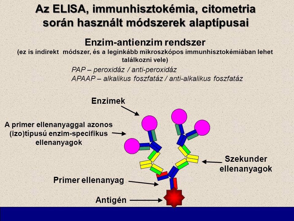 Az ELISA, immunhisztokémia, citometria során használt módszerek alaptípusai Enzim-antienzim rendszer (ez is indirekt módszer, és a leginkább mikroszkópos immunhisztokémiában lehet találkozni vele) PAP – peroxidáz / anti-peroxidáz APAAP – alkalikus foszfatáz / anti-alkalikus foszfatáz Antigén Primer ellenanyag Szekunder ellenanyagok A primer ellenanyaggal azonos (izo)típusú enzim-specifikus ellenanyagok Enzimek