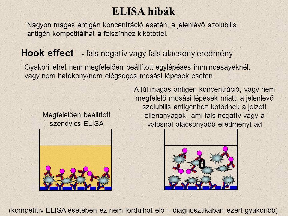 Hook effect - fals negatív vagy fals alacsony eredmény ELISA hibák Nagyon magas antigén koncentráció esetén, a jelenlévő szolubilis antigén kompetitál