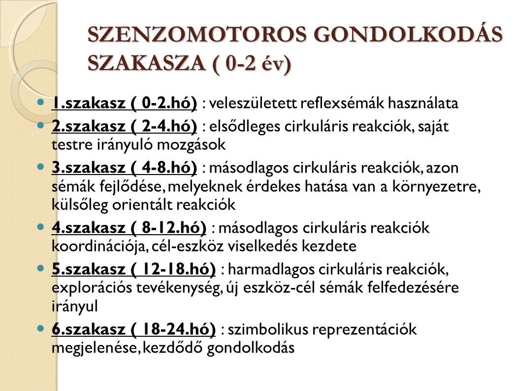 SZENZOMOTOROS GONDOLKODÁS SZAKASZA ( 0-2 év) 1.szakasz ( 0-2.hó) : veleszületett reflexsémák használata 2.szakasz ( 2-4.hó) : elsődleges cirkuláris reakciók, saját testre irányuló mozgások 3.szakasz ( 4-8.hó) : másodlagos cirkuláris reakciók, azon sémák fejlődése, melyeknek érdekes hatása van a környezetre, külsőleg orientált reakciók 4.szakasz ( 8-12.hó) : másodlagos cirkuláris reakciók koordinációja, cél-eszköz viselkedés kezdete 5.szakasz ( 12-18.hó) : harmadlagos cirkuláris reakciók, explorációs tevékenység, új eszköz-cél sémák felfedezésére irányul 6.szakasz ( 18-24.hó) : szimbolikus reprezentációk megjelenése, kezdődő gondolkodás