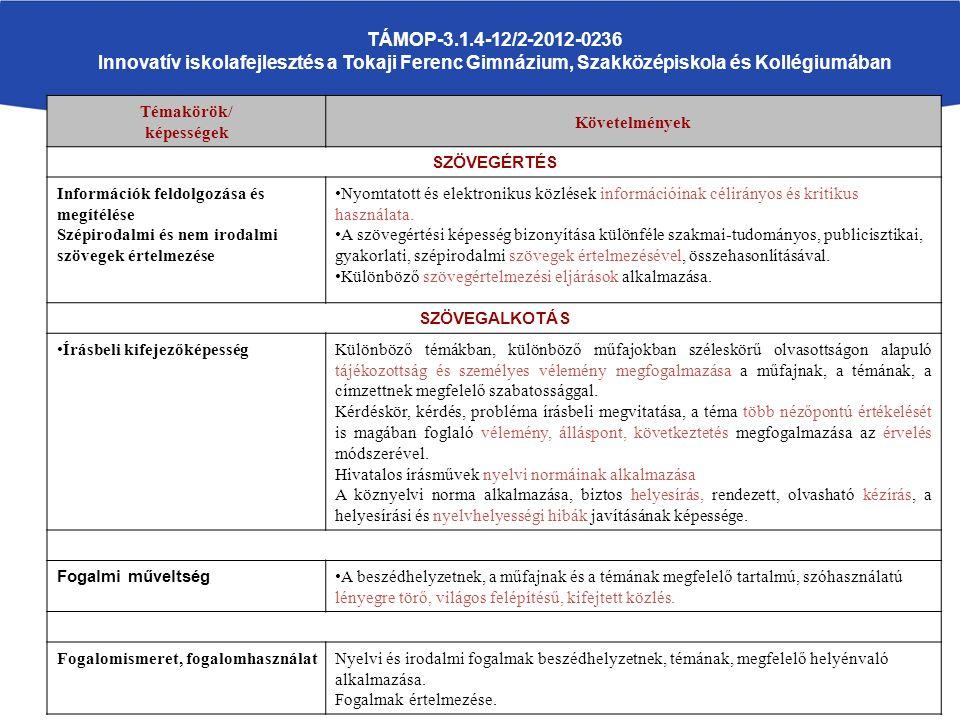 TÁMOP-3.1.4-12/2-2012-0236 Innovatív iskolafejlesztés a Tokaji Ferenc Gimnázium, Szakközépiskola és Kollégiumában Témakörök/ képességek Követelmények SZÖVEGÉRTÉS Információk feldolgozása és megítélése Szépirodalmi és nem irodalmi szövegek értelmezése Nyomtatott és elektronikus közlések információinak célirányos és kritikus használata.