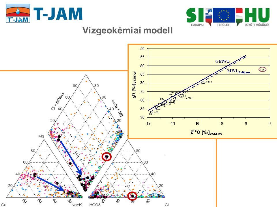 Vízgeokémiai modell