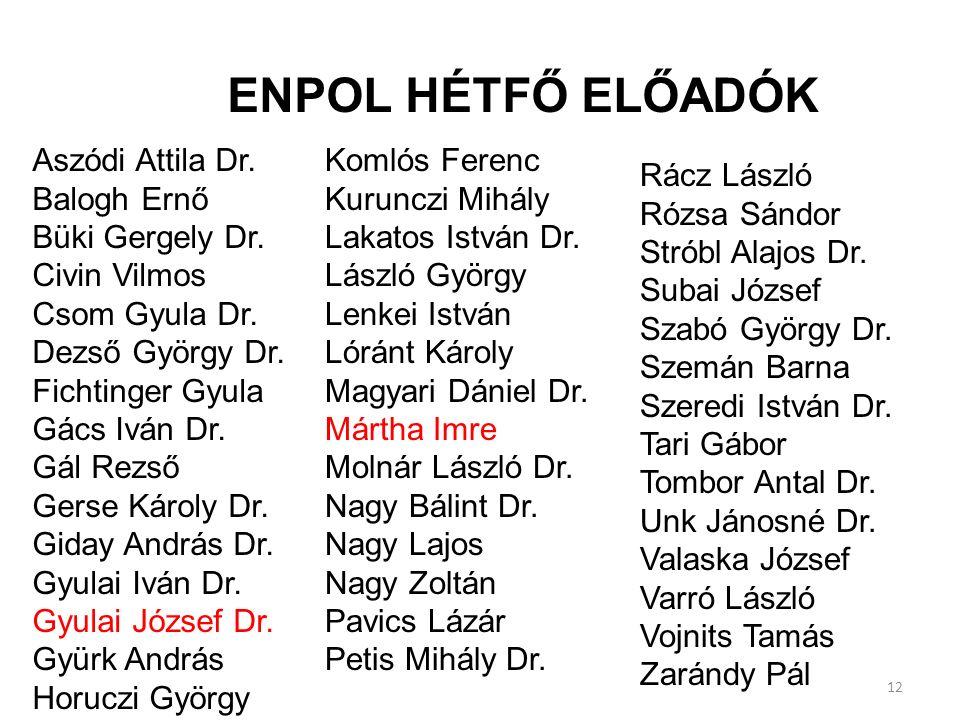 Aszódi Attila Dr. Balogh Ernő Büki Gergely Dr. Civin Vilmos Csom Gyula Dr.
