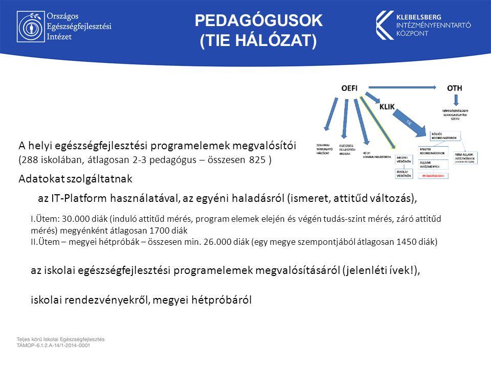PEDAGÓGUSOK (TIE HÁLÓZAT) az iskolai egészségfejlesztési programelemek megvalósításáról (jelenléti ívek!), A helyi egészségfejlesztési programelemek m