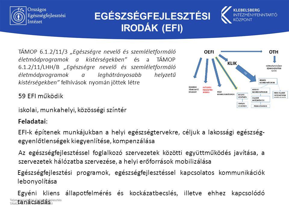 """EGÉSZSÉGFEJLESZTÉSI IRODÁK (EFI) TÁMOP 6.1.2/11/3 """"Egészségre nevelő és szemléletformáló életmódprogramok a kistérségekben és a TÁMOP 6.1.2/11/LHH/B """"Egészségre nevelő és szemléletformáló életmódprogramok a leghátrányosabb helyzetű kistérségekben felhívások nyomán jöttek létre 59 EFI működik Egyéni kliens állapotfelmérés és kockázatbecslés, illetve ehhez kapcsolódó tanácsadás iskolai, munkahelyi, közösségi színtér Az egészségfejlesztéssel foglalkozó szervezetek közötti együttműködés javítása, a szervezetek hálózatba szervezése, a helyi erőforrások mobilizálása Egészségfejlesztési programok, egészségfejlesztéssel kapcsolatos kommunikációk lebonyolítása EFI-k építenek munkájukban a helyi egészségtervekre, céljuk a lakossági egészség- egyenlőtlenségek kiegyenlítése, kompenzálása Feladatai:"""