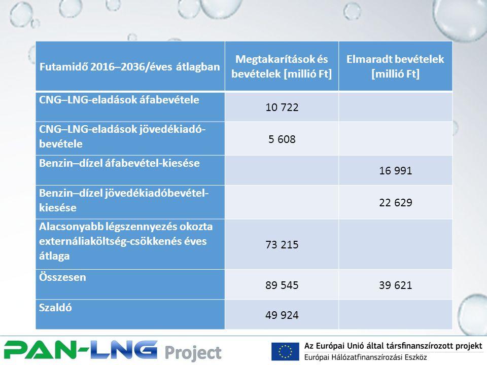 Futamidő 2016–2036/éves átlagban Megtakarítások és bevételek [millió Ft] Elmaradt bevételek [millió Ft] CNG–LNG-eladások áfabevétele 10 722 CNG–LNG-el