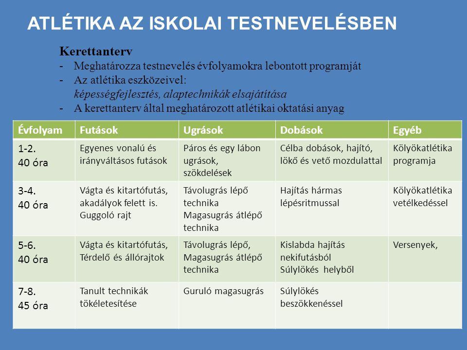 ATLÉTIKA AZ ISKOLAI TESTNEVELÉSBEN Kerettanterv -Meghatározza testnevelés évfolyamokra lebontott programját -Az atlétika eszközeivel: képességfejlesztés, alaptechnikák elsajátítása -A kerettanterv által meghatározott atlétikai oktatási anyag ÉvfolyamFutásokUgrásokDobásokEgyéb 1-2.