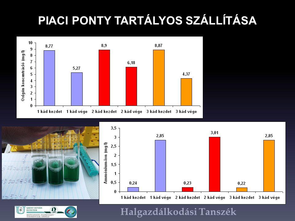 Halgazdálkodási Tanszék PIACI PONTY TARTÁLYOS SZÁLLÍTÁSA