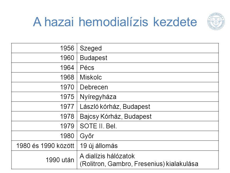 A hazai hemodialízis kezdete 1956Szeged 1960Budapest 1964Pécs 1968Miskolc 1970Debrecen 1975Nyíregyháza 1977László kórház, Budapest 1978Bajcsy Kórház, Budapest 1979SOTE II.