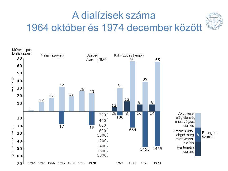 A dialízisek száma 1964 október és 1974 december között 70 60 50 40 30 20 10 20 30 40 50 60 70 A k u t K r ó n i k u s Művesetípus Dialízisszám Niihai (szovjet)Szeged Aue II.