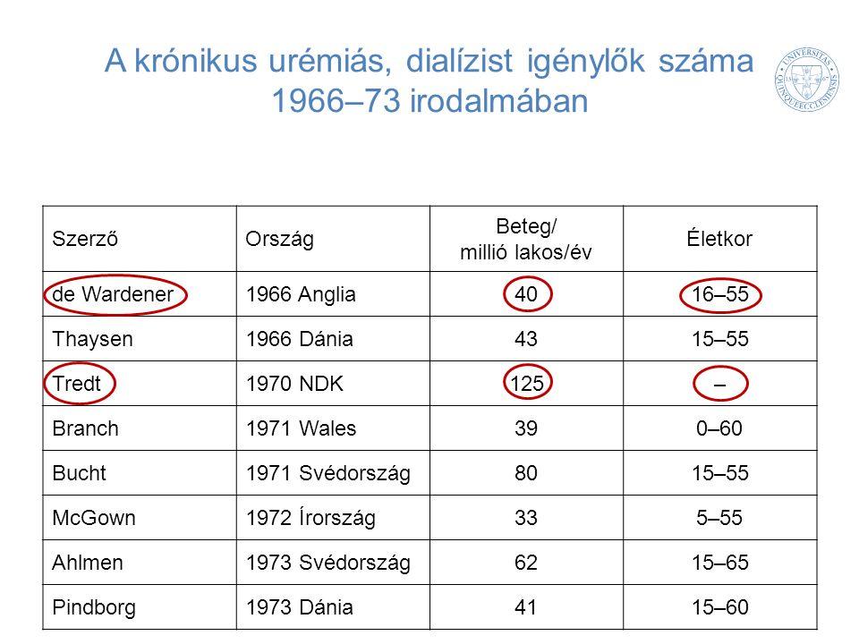 A krónikus urémiás, dialízist igénylők száma 1966–73 irodalmában SzerzőOrszág Beteg/ millió lakos/év Életkor de Wardener1966 Anglia4016–55 Thaysen1966 Dánia4315–55 Tredt1970 NDK125– Branch1971 Wales390–60 Bucht1971 Svédország8015–55 McGown1972 Írország335–55 Ahlmen1973 Svédország6215–65 Pindborg1973 Dánia4115–60