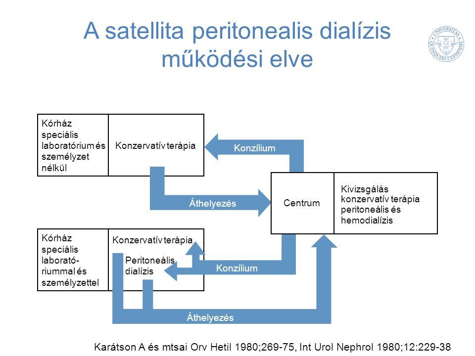 A satellita peritonealis dialízis működési elve Peritoneális dialízis Konzervatív terápia Kórház speciális laboratórium és személyzet nélkül Konzílium Konzervatív terápia Kórház speciális laborató- riummal és személyzettel Áthelyezés Karátson A és mtsai Orv Hetil 1980;269-75, Int Urol Nephrol 1980;12:229-38 Centrum Kivizsgálás konzervatív terápia peritoneális és hemodialízis