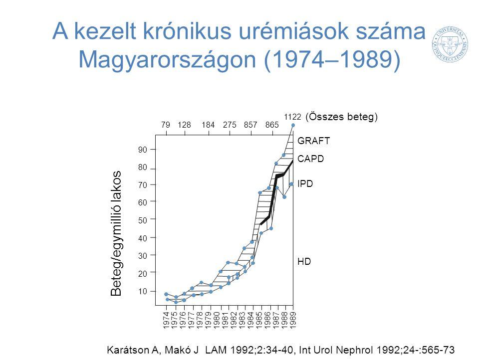 A kezelt krónikus urémiások száma Magyarországon (1974–1989) Karátson A, Makó J LAM 1992;2:34-40, Int Urol Nephrol 1992;24-:565-73 Beteg/egymillió lak