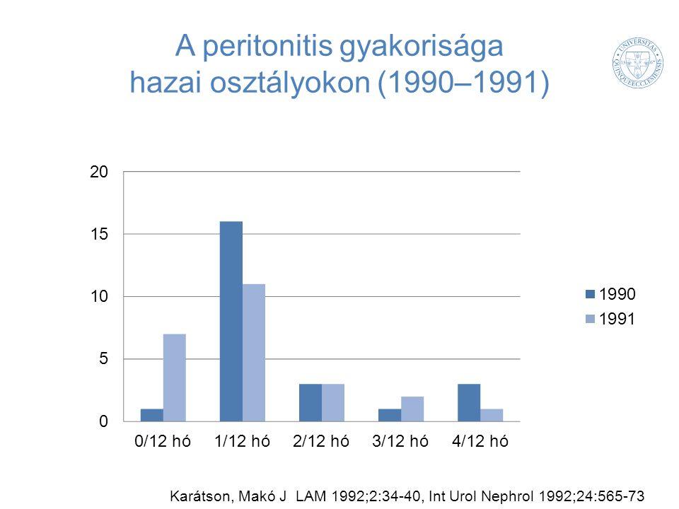 A peritonitis gyakorisága hazai osztályokon (1990–1991) Karátson, Makó J LAM 1992;2:34-40, Int Urol Nephrol 1992;24:565-73